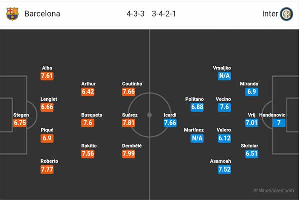 Nhận định Barcelona vs Inter Milan: đội hình