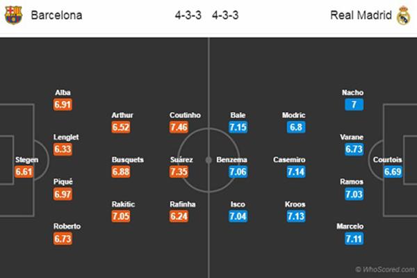 Nhận định Barcelona vs Real Madrid: đội hình