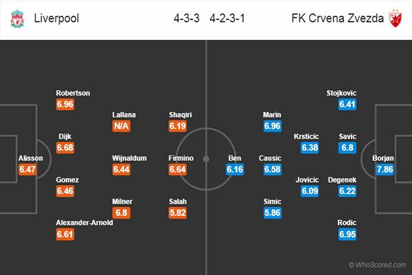 Nhận định Liverpool vs Crvena Zvezda: đội hình