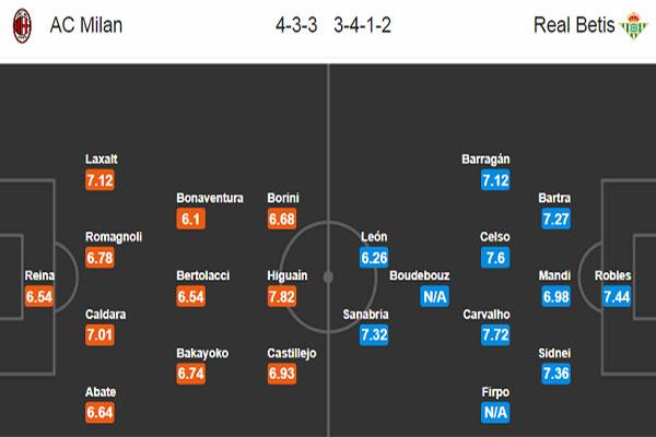 Nhận định AC Milan vs Real Betis: đội hình