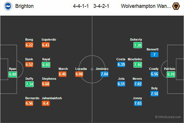 Nhận định Brighton vs Wolves: đội hình