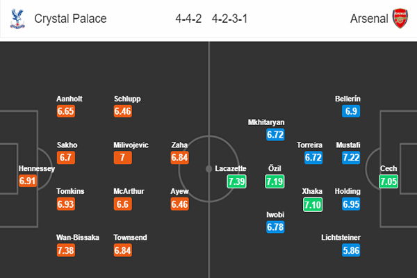 Nhận định Crystal Palace vs Arsenal: đội hình dự kiến