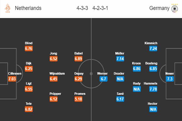 Nhận định Hà Lan vs Đức: đội hình dự kiến