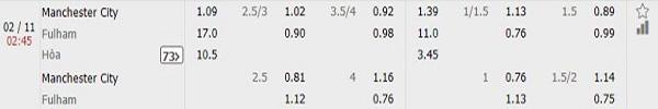 Nhận định Manchester City vs Fulham: tỷ lệ kèo