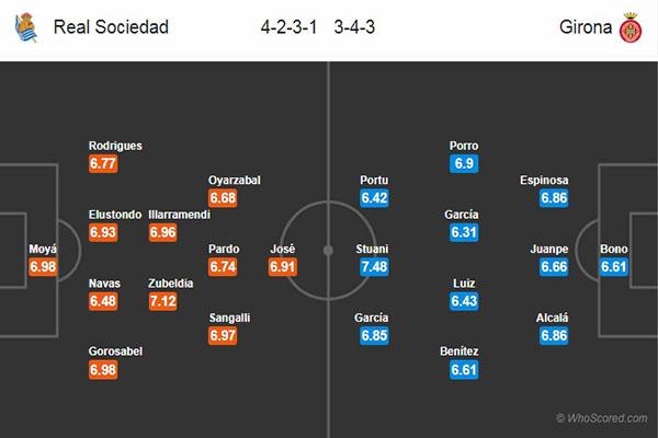 Nhận định Sociedad vs Girona: đội hình