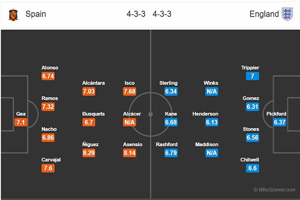 Nhận định Tây Ban Nha vs Anh