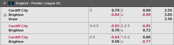 Nhận định Cardiff vs Brighton: tỷ lệ kèo
