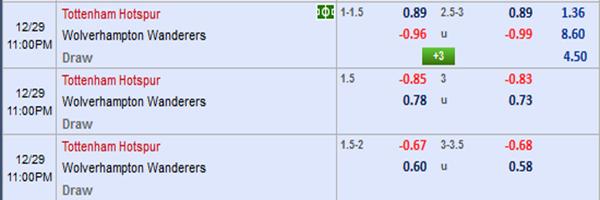 nhận định Tottenham vs Wolves: tỷ lệ kèo