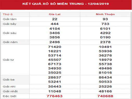 Thống kê XSMT – Phân tích KQXSMT thứ 6 ngày 19/04/2019
