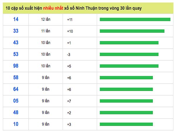 Phân tích dự đoán xổ số Ninh Thuận ngày 24/05 chuẩn xác