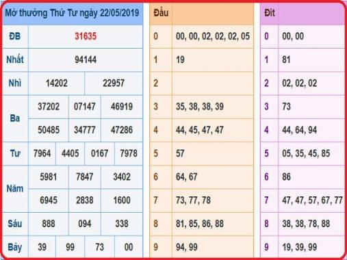 Phân tích, soi cầu kết quả xổ số miền bắc ngày 23/5/2019