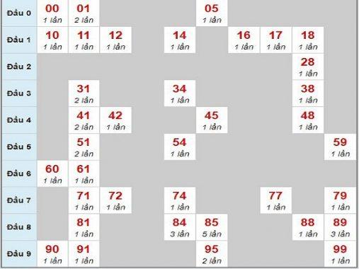Soi cầu lô đề và phân tích kết quả xổ số miền bắc ngày 20/05/2019