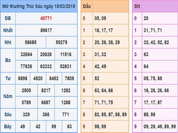 Dự đoán kết quả xổ số miền bắc ngày 27/05 từ cao thủ