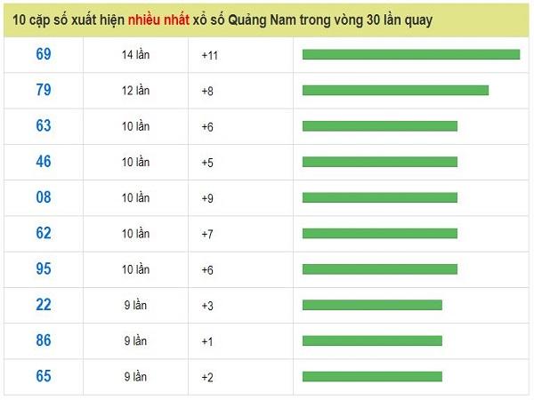 Bảng thống kê xổ số quảng nam ngày 23/07 tỷ lệ trúng cao