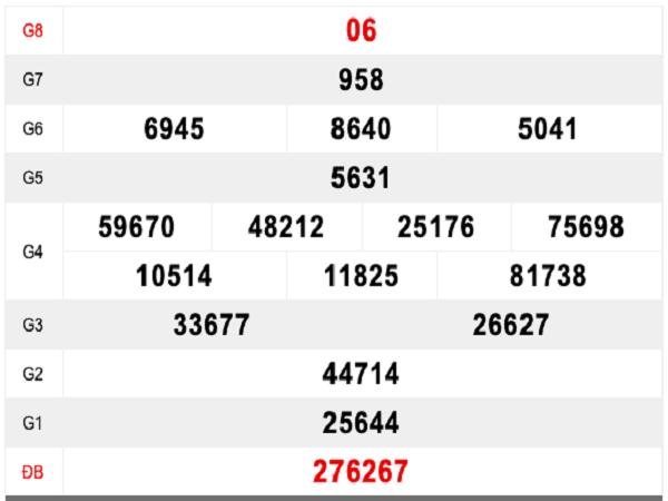 Nhận định dự đoán con số may mắn trong xổ số bạc liêu ngày 23/07