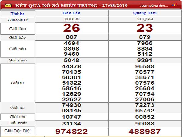 Phân tích xổ số miền trung ngày 09/03 chuẩn xác