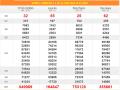 Dự đoán xsmn và chốt số sxmn thứ 7 ngày 1/2/2020