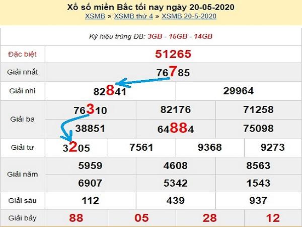 Bảng KQXSMB- Soi cầu xổ số miền bắc ngày 21/05 chuẩn xác