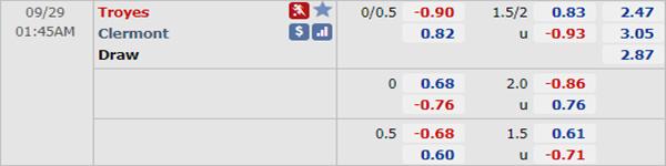 Tỷ lệ bóng đá giữa Troyes vs Clermont