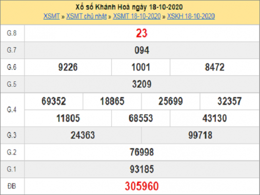 Soi cầu XSKH ngày 21/10/2020, soi cầu xổ số Khánh Hòa hôm nay