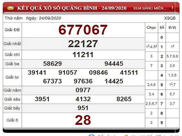 Soi cầu KQXSQB ngày 01/10/2020 - xổ số quảng bình hôm nay