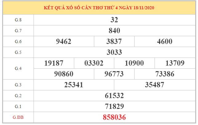 Soi cầu XSCT ngày 25/11/2020 dựa trên kết quả kỳ trước