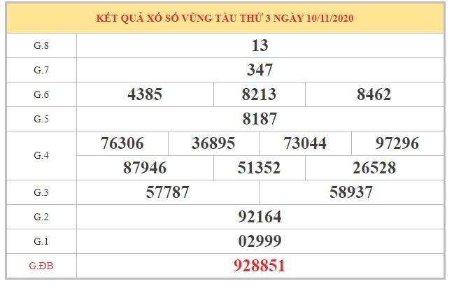 Soi cầu XSVT ngày 17/11/2020 dựa trên kết quả kỳ trước