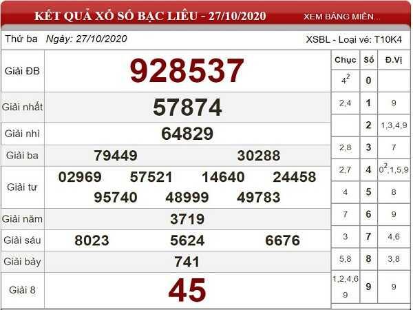 Thống kê KQXSBL ngày 03/11/2020- xổ số bạc liêu chi tiết