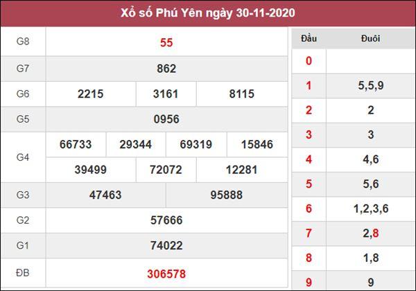 Soi cầu KQXS Phú Yên 7/12/2020 thứ 2 siêu chuẩn xác