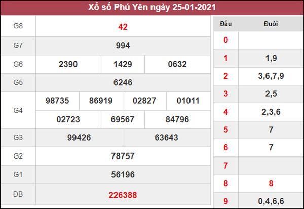Soi cầu KQXS Phú Yên 1/2/2021 thứ 2 xác suất trúng cao nhất
