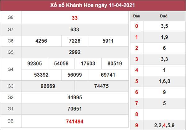 Soi cầu XSKH 14/4/2021 chốt bạch thủ lô Khánh Hòa thứ 4