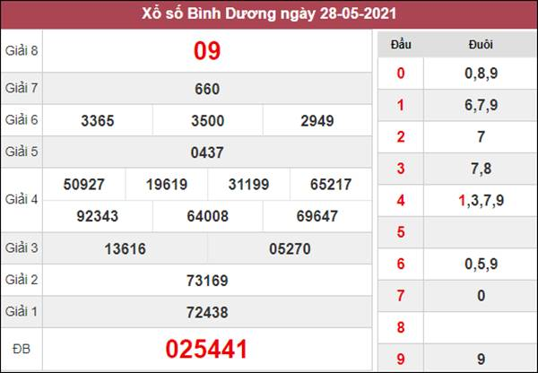 Soi cầu XSBD 4/6/2021 chốt bạch thủ lô Bình Dương thứ 6