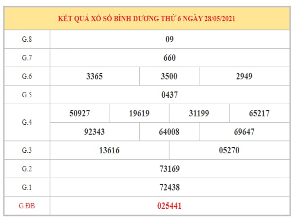 Soi cầu XSBD ngày 4/6/2021 dựa trên kết quả kì trước