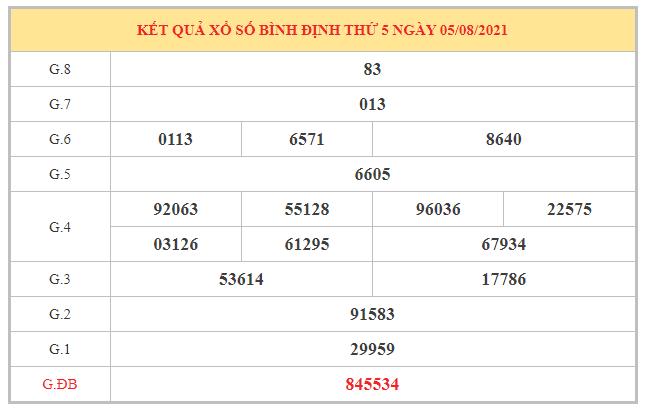 Soi cầu XSBDI ngày 12/8/2021 dựa trên kết quả kì trước