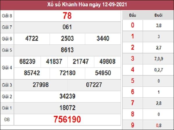 Soi cầu XSKH 15-09-2021 xổ số Khánh Hòa được các chuyên gia dự đoán xổ số KH của soicau888.me nghiên cứu, phân tích từ bảng kết quả những ngày trước.  Soi cầu XSKH hôm nay đưa ra những con số được dự đoán siêu chuẩn và chính xác nhất, để mang đến cho mọi người cùng tham khảo. Hi vọng mỗi người sẽ chọn ra cho mình cặp số may mắn nhất trong ngày.   Thống kê xổ số Khánh Hòa ngày 15/9/2021 chính xác 100%   Dưới đây là các thống kê Vip chính xác nhất, chi tiết tần suất lô tô Thống kê XSMT 30 ngày gần đây nhất, lô gan, 2 số cuối giải đặc biệt theo tuần chính xác nhất giúp bạn cân nhắc chọn phương pháp soi cầu dự đoán xổ số Khánh Hòa chốt lô đẹp, chọn con số may mắn trong ngày.  Thống kê xổ số Khánh Hòa hôm nay 🌟 Cặp số về nhiều nhất:10 - 05 - 15 - 22 - 56 🌟 Cặp số lâu về:44 - 43 - 70 - 95 - 64 🌟 TK GDB đầu đuôi về gần đây:54 - 01 - 14 - 47 - 15 - 77 - 90  Quay thử Khánh Hòa ngày 15/9/2021 thứ 4 quay thử xổ số MT lấy may, giúp bạn có thêm lựa chọn trong giờ vàng chốt số dự đoán XSKH 15/9/2021 chiều tối nay chính xác với những cặp số may mắn nhất trong ngày.  Dự đoán XSKH 15/9/2021 Dự đoán KQXSKH - Dự đoán xổ số Khánh Hòa ngày 15 tháng 9 năm 2021 dựa trên những dữ liệu phân tích, thống kê XSKH, soi cầu bạch thủ lô chuẩn nhất. Mời các bạn tham khảo những cặp số được dự đoán cho thứ 4 ngày 15/9/2021.  Dự đoán xổ số Khánh Hòa 15/9/2021 - Chốt số giải tám: 80  - Bạch thủ Khánh Hòa: 16  - Bao lô tô 2 số: 54 - 45  Dự đoán xổ số miền Trung ngày mai đưa ra các cặp số nhận định đài Khánh Hòa, mang tính chất dự báo cho người chơi tham khảo mua vé số kiến thiết hoặc vé số lô tô dự thưởng.