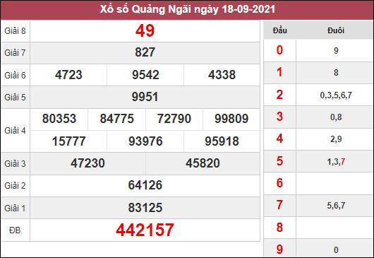Soi cầu XSQNG ngày 25/9/2021 dựa trên kết quả kì trước